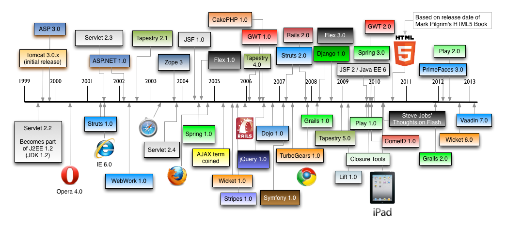 History Of Java Framework